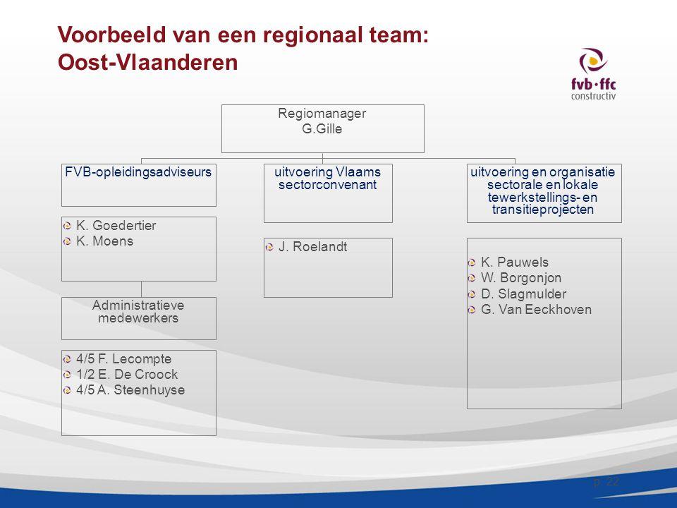 Voorbeeld van een regionaal team: Oost-Vlaanderen Regiomanager G.Gille FVB-opleidingsadviseursuitvoering Vlaams sectorconvenant uitvoering en organisa