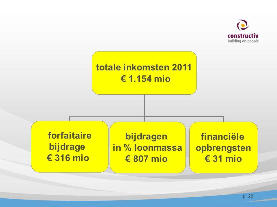 totale inkomsten 2011 € 1.154 mio forfaitaire bijdrage € 316 mio bijdragen in % loonmassa € 807 mio financiële opbrengsten € 31 mio p. 28