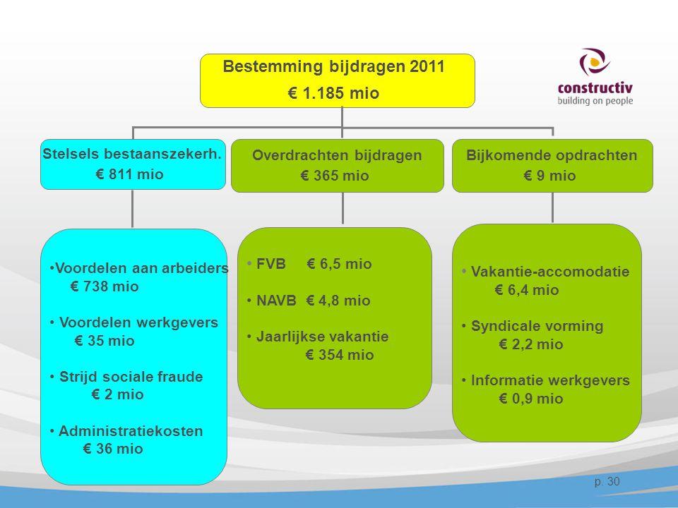 Bestemming bijdragen 2011 € 1.185 mio Stelsels bestaanszekerh. € 811 mio Overdrachten bijdragen € 365 mio Bijkomende opdrachten € 9 mio •Voordelen aan