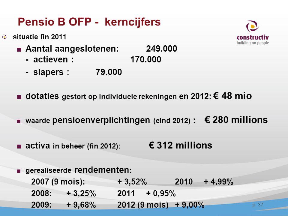 p. 37 Pensio B OFP - kerncijfers situatie fin 2011 ■Aantal aangeslotenen: 249.000 - actieven : 170.000 - slapers : 79.000 ■dotaties gestort op individ