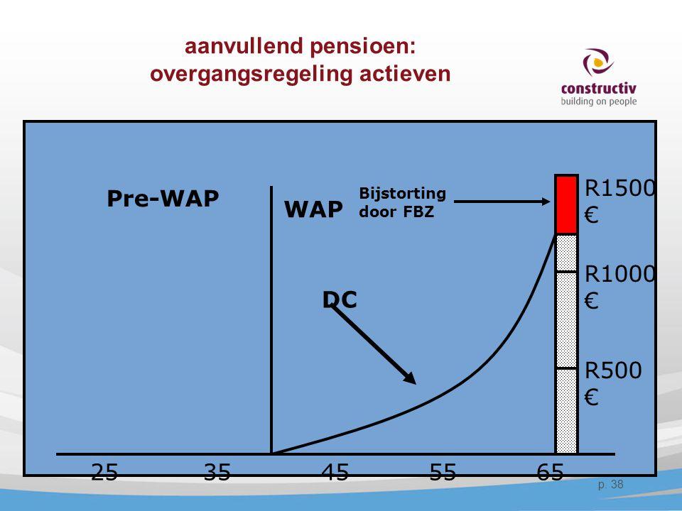 aanvullend pensioen: overgangsregeling actieven DC 25356555 WAP Pre-WAP R1000 € R1500 € 45 R500 € Bijstorting door FBZ p. 38