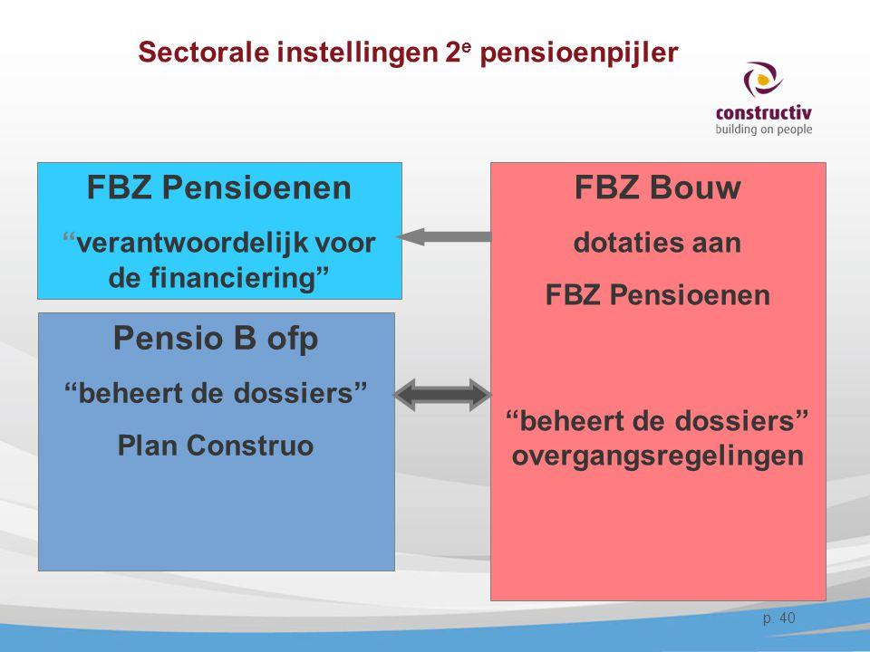 """Sectorale instellingen 2 e pensioenpijler FBZ Pensioenen """"verantwoordelijk voor de financiering"""" FBZ Bouw dotaties aan FBZ Pensioenen """"beheert de doss"""