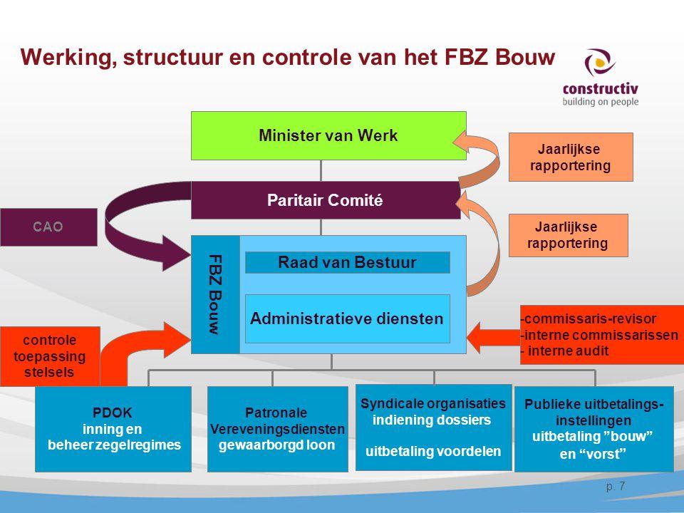Werking, structuur en controle van het FBZ Bouw Minister van Werk Paritair Comité PDOK inning en beheer zegelregimes Syndicale organisaties indiening