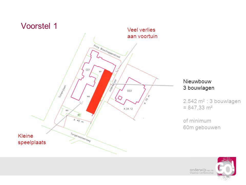 Voorstel 1 Nieuwbouw 3 bouwlagen 2.542 m 2 : 3 bouwlagen = 847,33 m² of minimum 60m gebouwen Kleine speelplaats Veel verlies aan voortuin