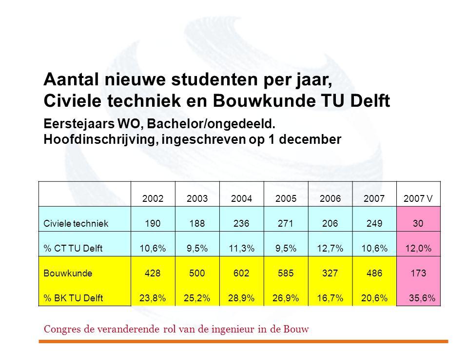 Congres de veranderende rol van de ingenieur in de Bouw Aantal nieuwe studenten per jaar, Civiele techniek en Bouwkunde TU Delft Eerstejaars WO, Bachelor/ongedeeld.
