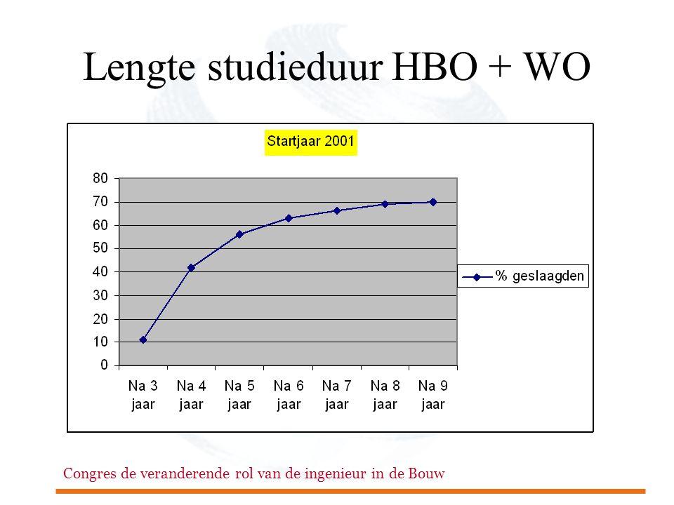 Lengte studieduur HBO + WO