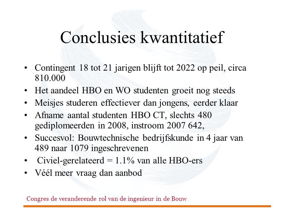 Congres de veranderende rol van de ingenieur in de Bouw Conclusies kwantitatief •Contingent 18 tot 21 jarigen blijft tot 2022 op peil, circa 810.000 •