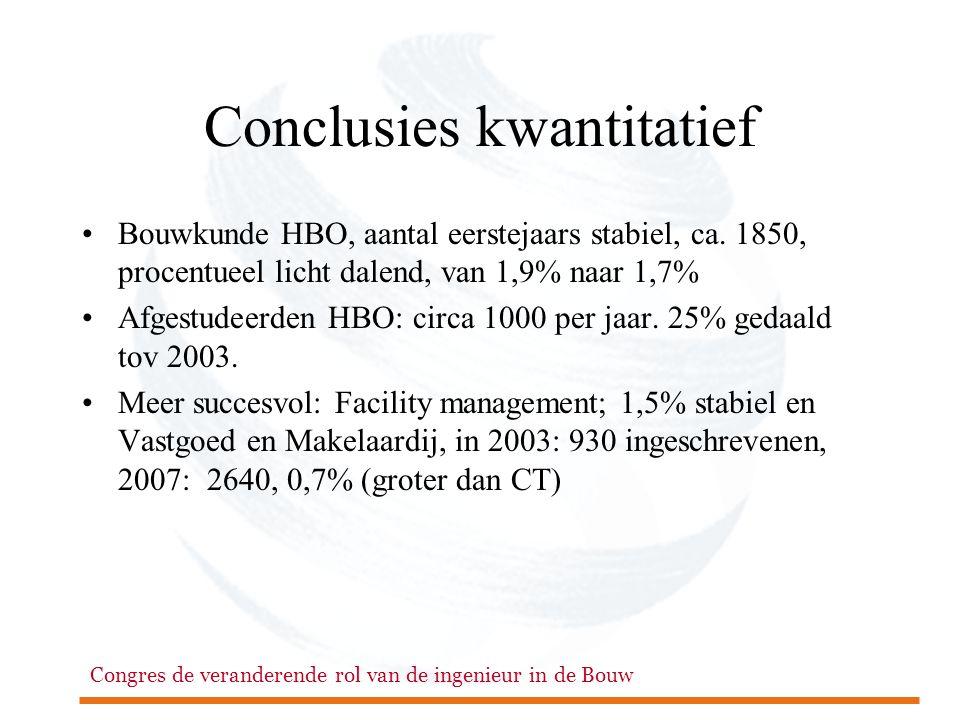 Congres de veranderende rol van de ingenieur in de Bouw Conclusies kwantitatief •Bouwkunde HBO, aantal eerstejaars stabiel, ca. 1850, procentueel lich