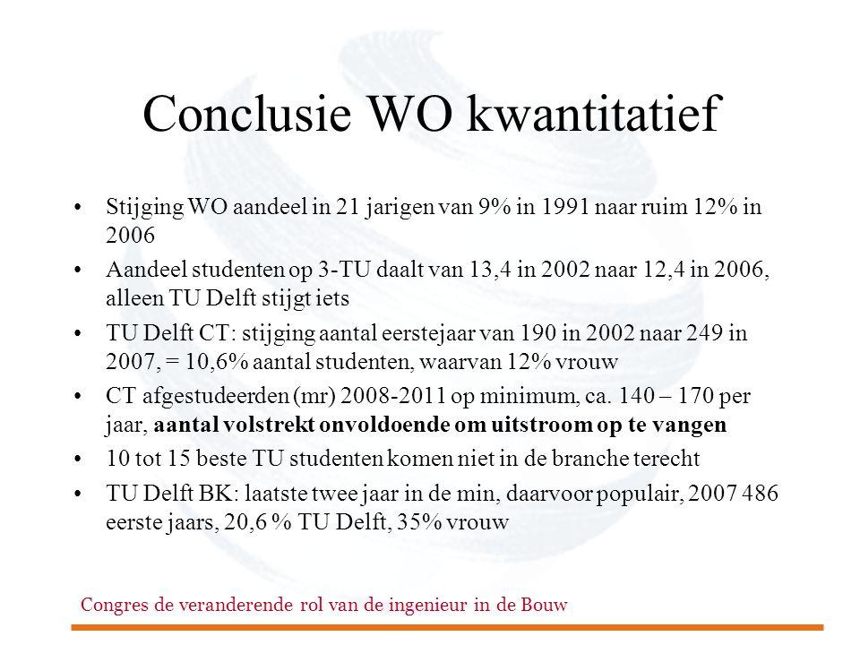 Congres de veranderende rol van de ingenieur in de Bouw Conclusie WO kwantitatief •Stijging WO aandeel in 21 jarigen van 9% in 1991 naar ruim 12% in 2006 •Aandeel studenten op 3-TU daalt van 13,4 in 2002 naar 12,4 in 2006, alleen TU Delft stijgt iets •TU Delft CT: stijging aantal eerstejaar van 190 in 2002 naar 249 in 2007, = 10,6% aantal studenten, waarvan 12% vrouw •CT afgestudeerden (mr) 2008-2011 op minimum, ca.