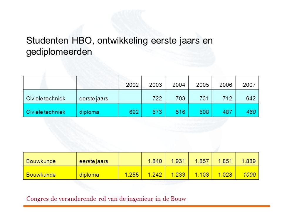 Congres de veranderende rol van de ingenieur in de Bouw Studenten HBO, ontwikkeling eerste jaars en gediplomeerden 200220032004200520062007 Civiele te