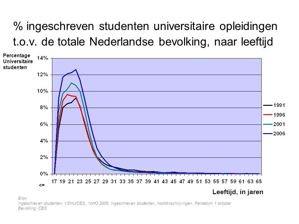 % ingeschreven studenten universitaire opleidingen t.o.v. de totale Nederlandse bevolking, naar leeftijd Bron: Ingeschreven studenten: VSNU/CBS, 1cHO