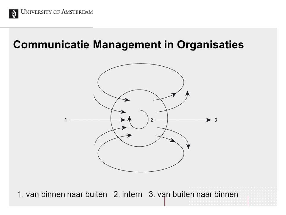 Communicatie Management in Organisaties 1. van binnen naar buiten 2. intern 3. van buiten naar binnen