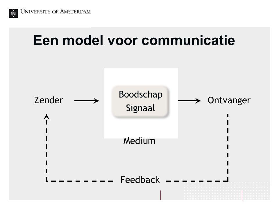 Een model voor communicatie Zender Ontvanger Boodschap Signaal Medium Feedback