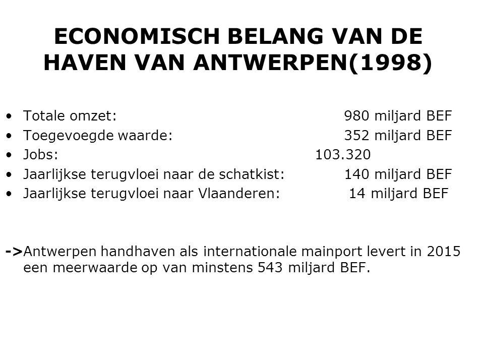 ECONOMISCH BELANG VAN DE HAVEN VAN ANTWERPEN(1998) •Totale omzet: 980 miljard BEF •Toegevoegde waarde: 352 miljard BEF •Jobs: 103.320 •Jaarlijkse terugvloei naar de schatkist: 140 miljard BEF •Jaarlijkse terugvloei naar Vlaanderen: 14 miljard BEF ->Antwerpen handhaven als internationale mainport levert in 2015 een meerwaarde op van minstens 543 miljard BEF.