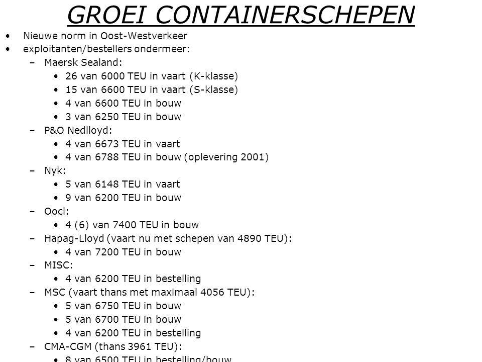 GROEI CONTAINERSCHEPEN •Nieuwe norm in Oost-Westverkeer •exploitanten/bestellers ondermeer: –Maersk Sealand: •26 van 6000 TEU in vaart (K-klasse) •15 van 6600 TEU in vaart (S-klasse) •4 van 6600 TEU in bouw •3 van 6250 TEU in bouw –P&O Nedlloyd: •4 van 6673 TEU in vaart •4 van 6788 TEU in bouw (oplevering 2001) –Nyk: •5 van 6148 TEU in vaart •9 van 6200 TEU in bouw –Oocl: •4 (6) van 7400 TEU in bouw –Hapag-Lloyd (vaart nu met schepen van 4890 TEU): •4 van 7200 TEU in bouw –MISC: •4 van 6200 TEU in bestelling –MSC (vaart thans met maximaal 4056 TEU): •5 van 6750 TEU in bouw •5 van 6700 TEU in bouw •4 van 6200 TEU in bestelling –CMA-CGM (thans 3961 TEU): •8 van 6500 TEU in bestelling/bouw –Evergreen (RW): •5 van 6046 TEU (K-klasse) in bouw •5 van 6400 TEU (E-klasse) in bouw –Hyundai M.M.: •5 van 6400 TEU (worden gehuurd) –Mitsui OSK •5 van 6000 TEU in bestelling