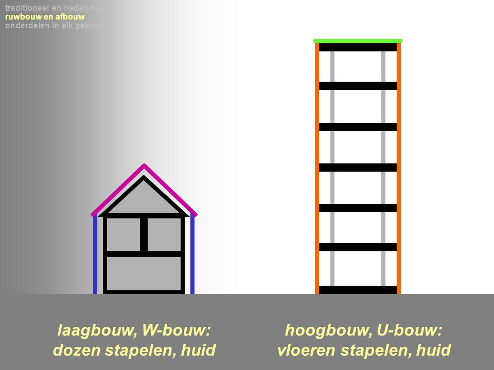 traditioneel en hedendaags ruwbouw en afbouw onderdelen in elk gebouw laagbouw, W-bouw: dozen stapelen, huid hoogbouw, U-bouw: vloeren stapelen, huid