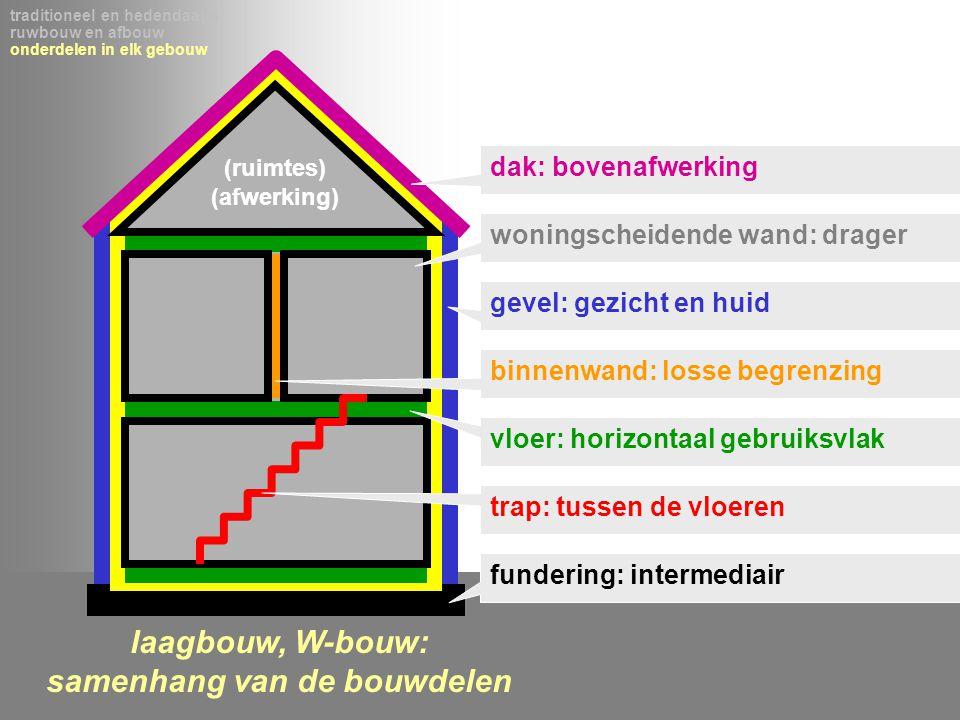 laagbouw, W-bouw: samenhang van de bouwdelen traditioneel en hedendaags ruwbouw en afbouw onderdelen in elk gebouw dak: bovenafwerking gevel: gezicht