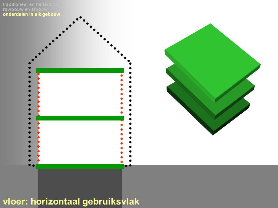 traditioneel en hedendaags ruwbouw en afbouw onderdelen in elk gebouw vloer: horizontaal gebruiksvlak