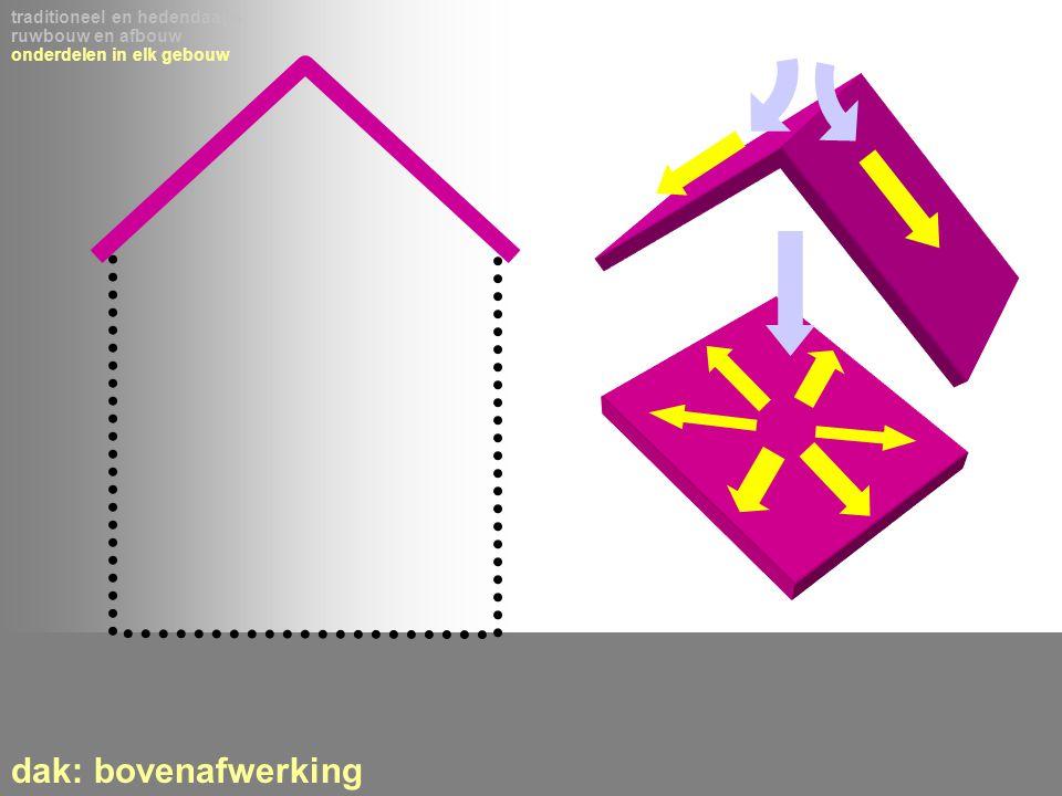 traditioneel en hedendaags ruwbouw en afbouw onderdelen in elk gebouw dak: bovenafwerking
