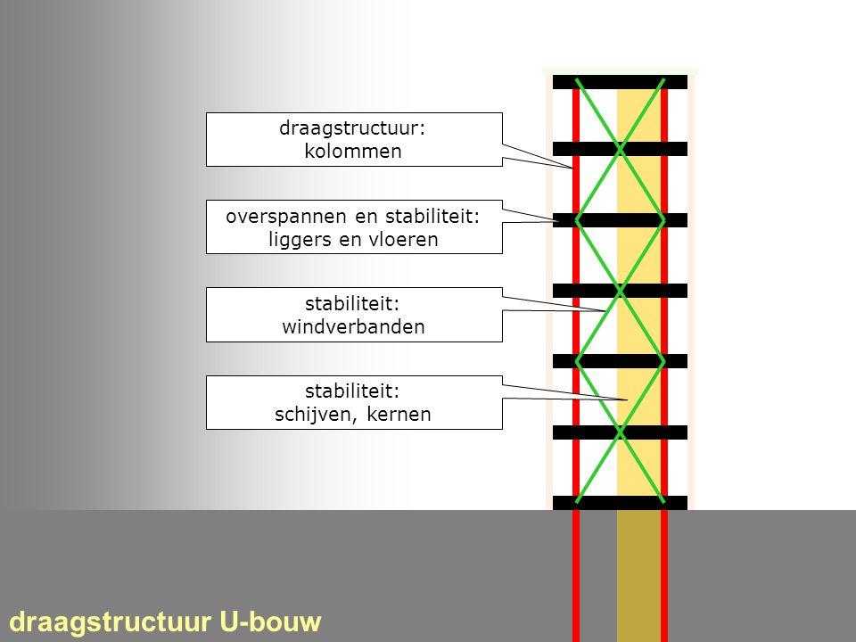 traditioneel en hedendaags ruwbouw en afbouw onderdelen in elk gebouw draagstructuur U-bouw draagstructuur: kolommen stabiliteit: windverbanden oversp