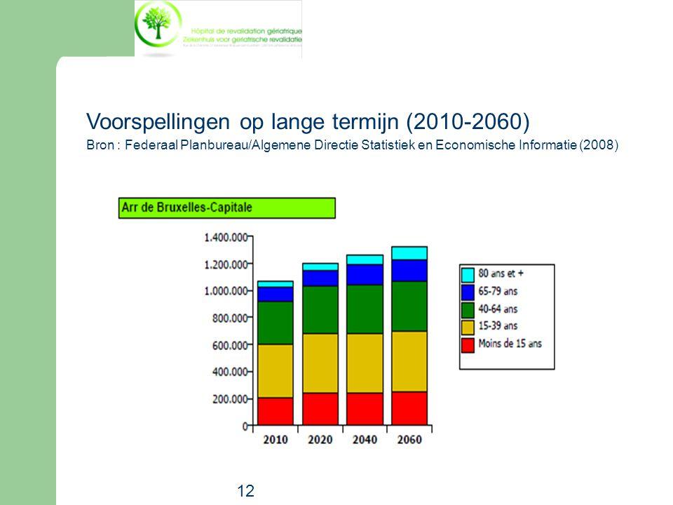 12 Voorspellingen op lange termijn (2010-2060) Bron : Federaal Planbureau/Algemene Directie Statistiek en Economische Informatie (2008)