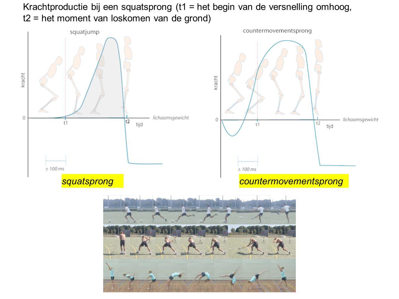 Krachtproductie bij een squatsprong (t1 = het begin van de versnelling omhoog, t2 = het moment van loskomen van de grond) squatsprongcountermovementsp