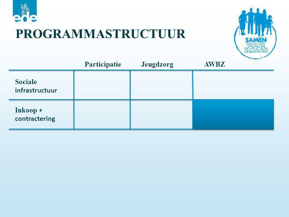 Sociale infrastructuur Participatie Jeugdzorg AWBZ PROGRAMMASTRUCTUUR Inkoop + contractering