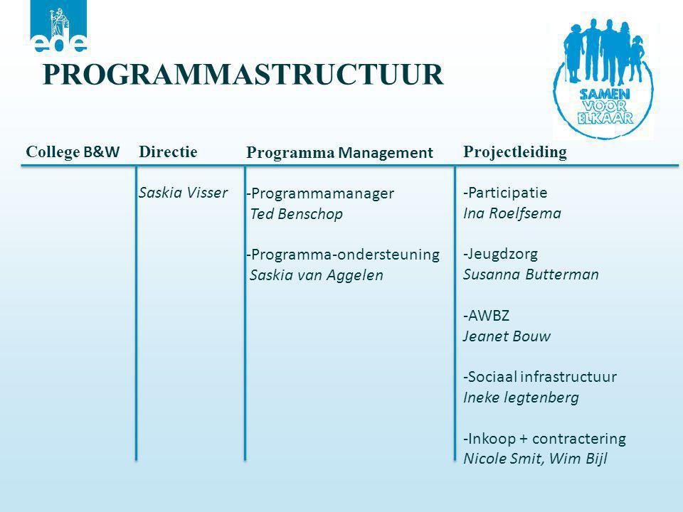 College B&W Directie Saskia Visser Programma Management -Programmamanager Ted Benschop -Programma-ondersteuning Saskia van Aggelen Projectleiding -Par