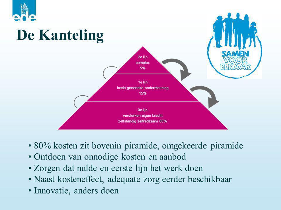 De Kanteling • 80% kosten zit bovenin piramide, omgekeerde piramide • Ontdoen van onnodige kosten en aanbod • Zorgen dat nulde en eerste lijn het werk