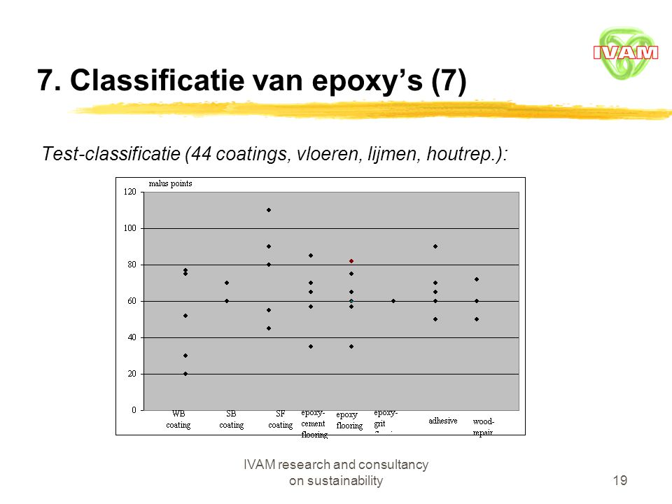 IVAM research and consultancy on sustainability19 7. Classificatie van epoxy's (7) Test-classificatie (44 coatings, vloeren, lijmen, houtrep.):