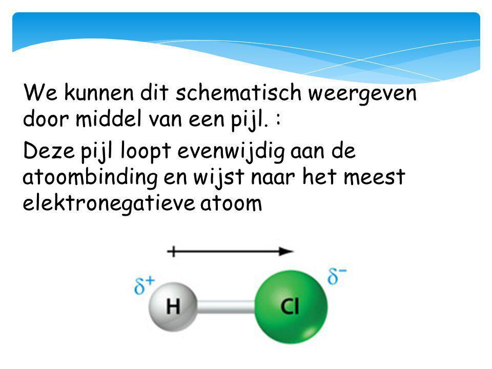We kunnen dit schematisch weergeven door middel van een pijl. : Deze pijl loopt evenwijdig aan de atoombinding en wijst naar het meest elektronegatiev