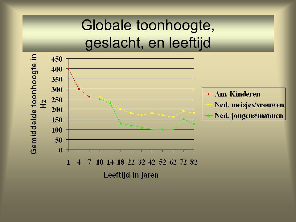 •Welke factoren bepalen de gemiddelde grondfrequentie waarmee de stembanden trillen (en daarmee de toonhoogte)? –fysiologie –sociale conventies (vnl.