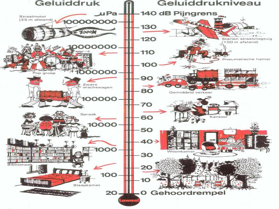 Decibel (dB) •Eenheid van geluidsterkte. De amplitude of het volume of het niveau van een signaal wordt weergegeven in dB. •0 dB geeft de grens van he