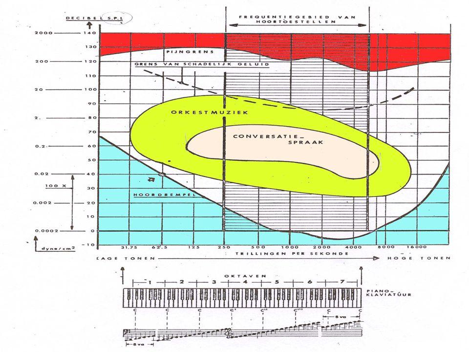 Waarneming geluid •In frequentie toenemende sinusgolf •50-500 Hz •500 Hz - 5k •5 - 10k •10 - 15k •> 15k