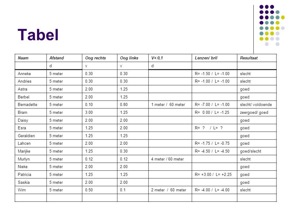 Tabel NaamAfstandOog rechtsOog linksV< 0,1Lenzen/ brilResultaat dvvd Anneke5 meter0.30 R= -1.50 / L= -1.00slecht Andries5 meter0.30 R= -1.00 / L= -1.0
