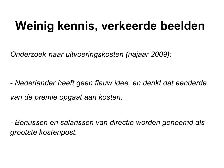 Weinig kennis, verkeerde beelden Onderzoek naar uitvoeringskosten (najaar 2009): - Nederlander heeft geen flauw idee, en denkt dat eenderde van de premie opgaat aan kosten.