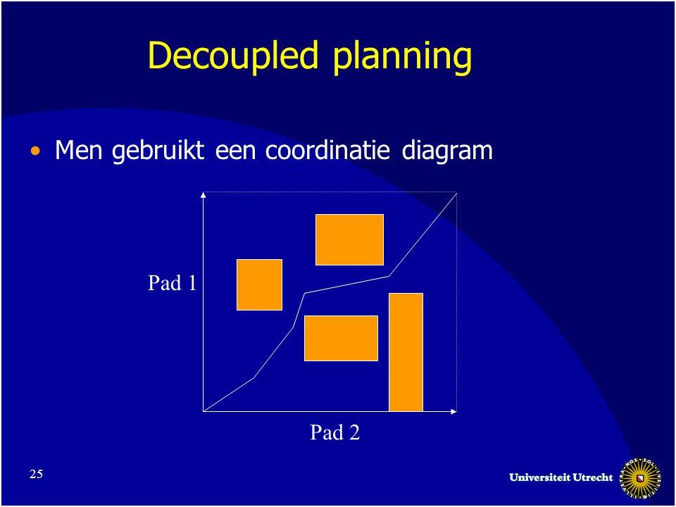 25 Decoupled planning •Men gebruikt een coordinatie diagram Pad 1 Pad 2