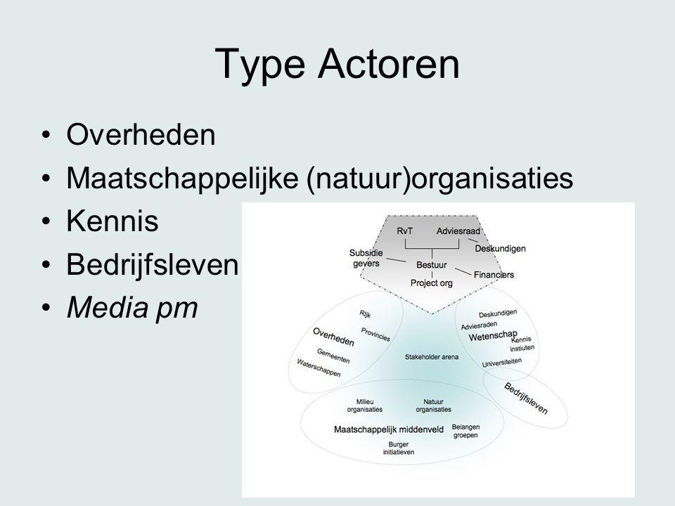 Type Actoren •Overheden •Maatschappelijke (natuur)organisaties •Kennis •Bedrijfsleven •Media pm