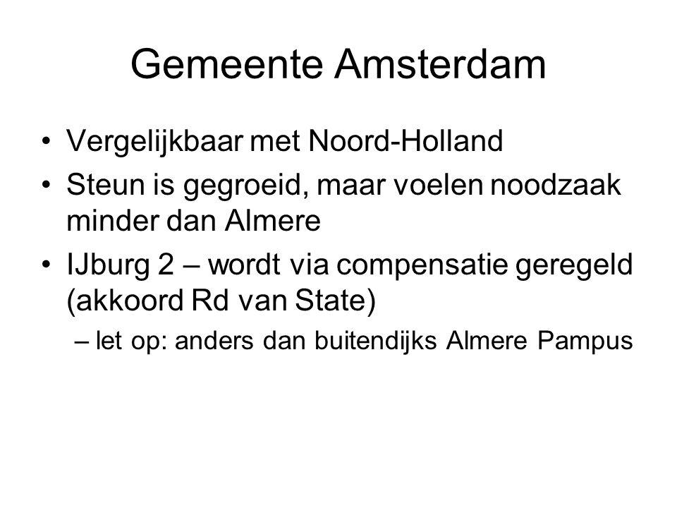 Gemeente Amsterdam •Vergelijkbaar met Noord-Holland •Steun is gegroeid, maar voelen noodzaak minder dan Almere •IJburg 2 – wordt via compensatie geregeld (akkoord Rd van State) –let op: anders dan buitendijks Almere Pampus