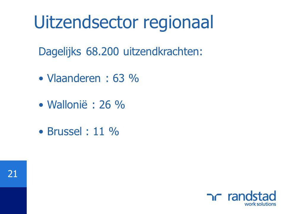 21 Uitzendsector regionaal Dagelijks 68.200 uitzendkrachten: • Vlaanderen : 63 % • Wallonië : 26 % • Brussel : 11 %