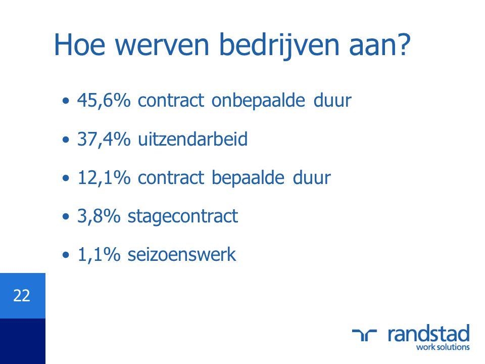 22 Hoe werven bedrijven aan? •45,6% contract onbepaalde duur •37,4% uitzendarbeid •12,1% contract bepaalde duur •3,8% stagecontract •1,1% seizoenswerk
