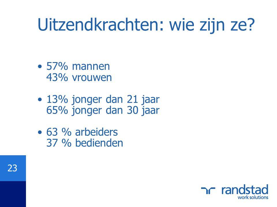 23 Uitzendkrachten: wie zijn ze? •57% mannen 43% vrouwen •13% jonger dan 21 jaar 65% jonger dan 30 jaar •63 % arbeiders 37 % bedienden