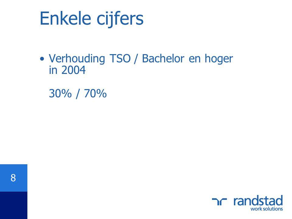 8 •Verhouding TSO / Bachelor en hoger in 2004 30% / 70%