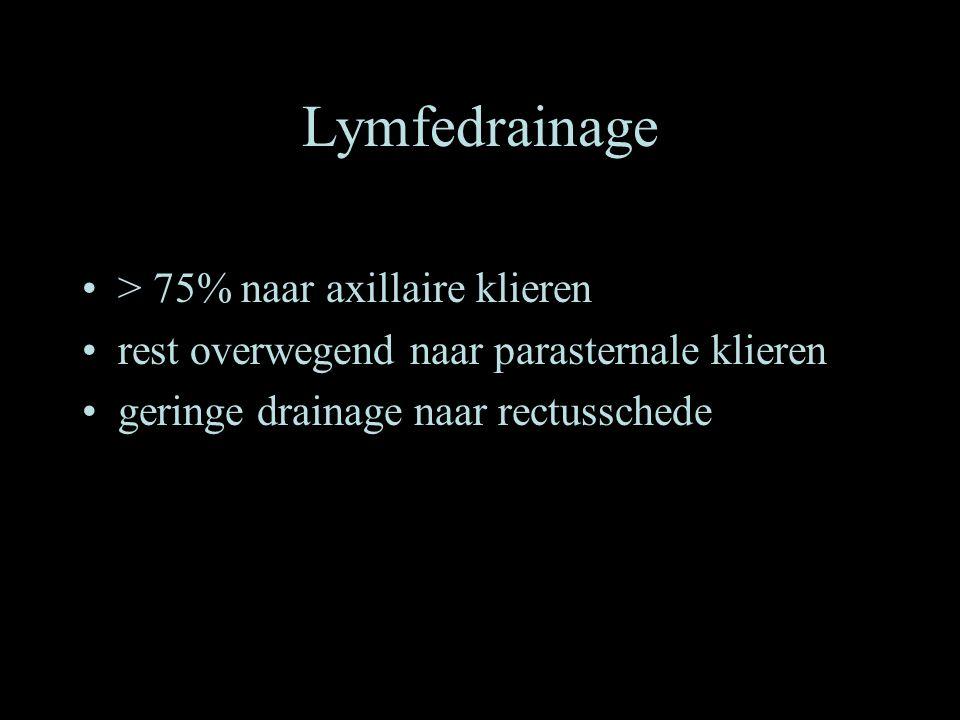 Lymfedrainage •> 75% naar axillaire klieren •rest overwegend naar parasternale klieren •geringe drainage naar rectusschede
