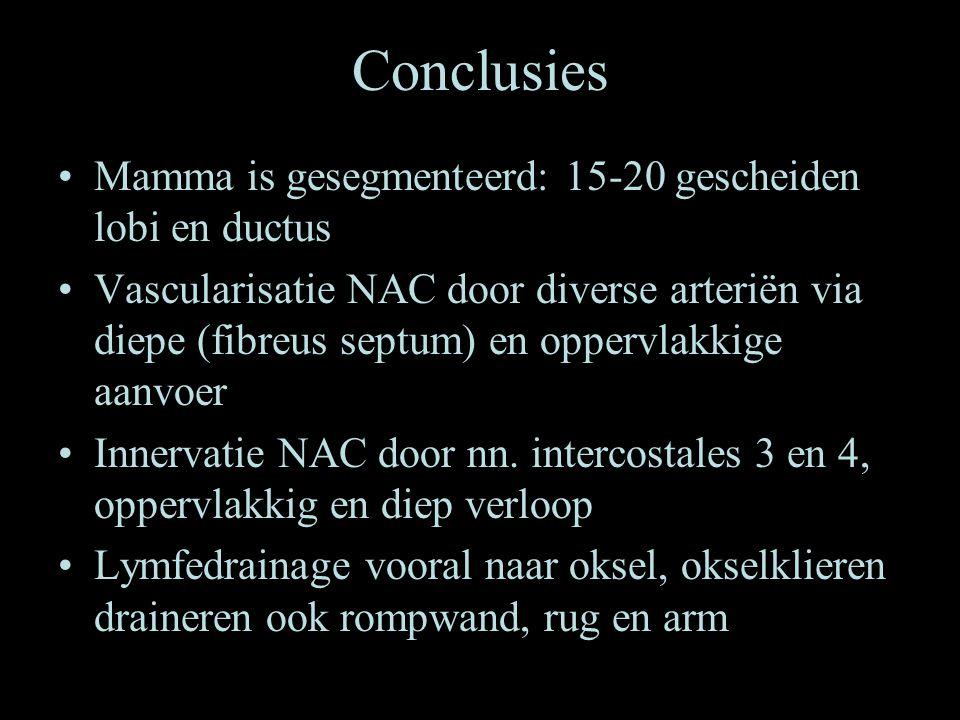 Conclusies •Mamma is gesegmenteerd: 15-20 gescheiden lobi en ductus •Vascularisatie NAC door diverse arteriën via diepe (fibreus septum) en oppervlakk