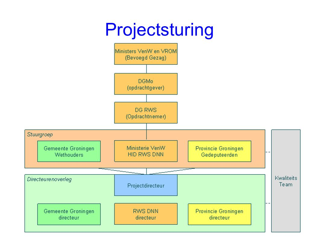 Projectsturing