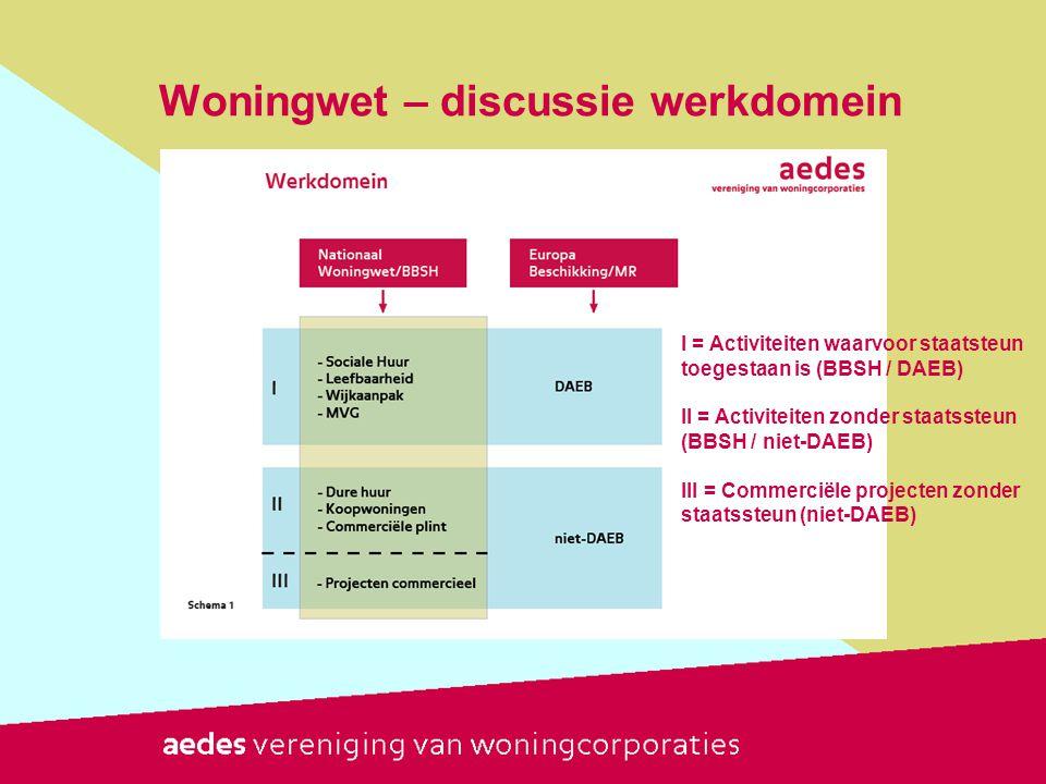 Woningwet – discussie werkdomein I = Activiteiten waarvoor staatsteun toegestaan is (BBSH / DAEB) II = Activiteiten zonder staatssteun (BBSH / niet-DA