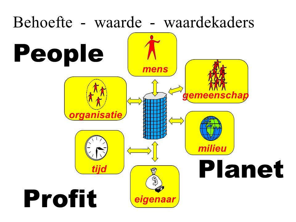mens organisatie gemeenschap eigenaar tijd People Planet Profit milieu Behoefte - waarde - waardekaders