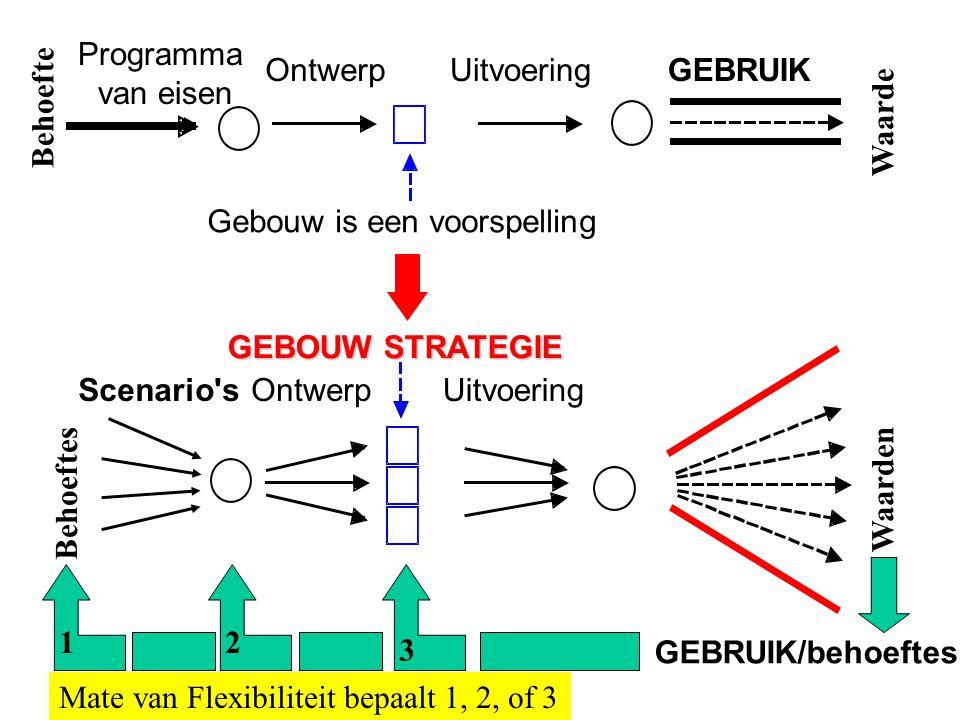 Programma van eisen OntwerpUitvoeringGEBRUIK Gebouw is een voorspelling GEBOUW STRATEGIE Scenario'sOntwerpUitvoering GEBRUIK/behoeftes Behoefte Waarde