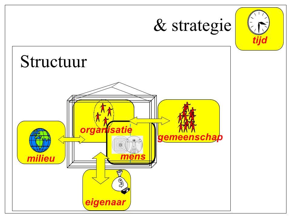mens organisatie gemeenschap eigenaar milieu tijd Structuur & strategie